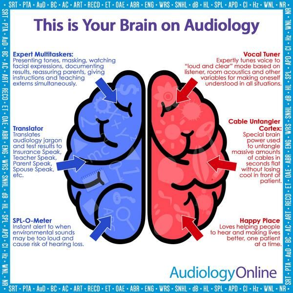 This is your brain on Audiology! Getting more and more compliments on my voice! It's true!