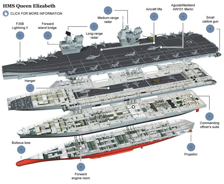 HMS Queen Elizabeth: exploded view