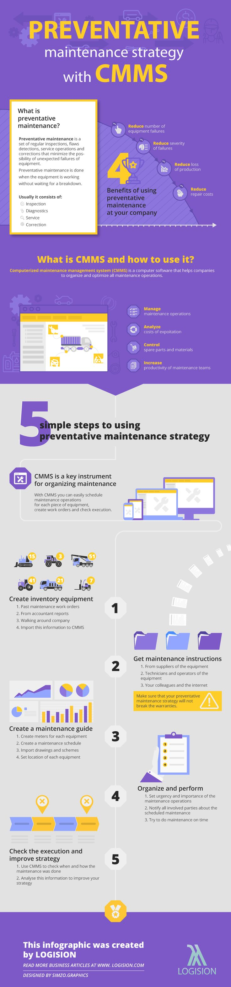 Preventative maintenance strategy with CMMS