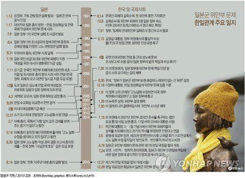 <그래픽> 일본군 위안부 문제 한일관계 주요 일지