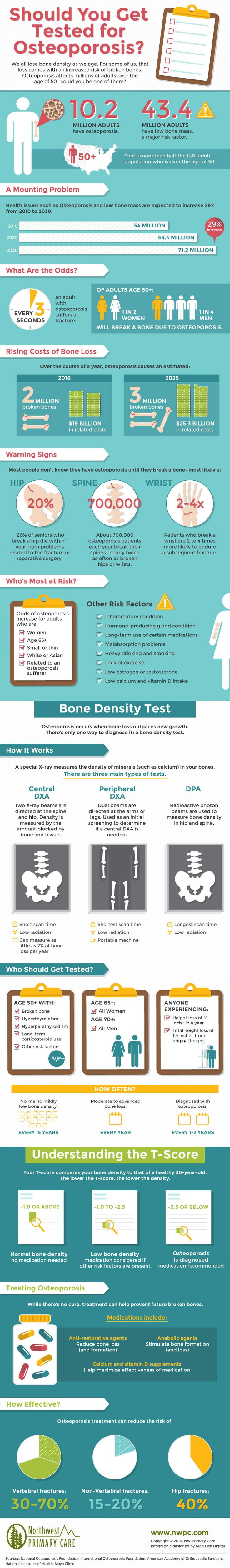 Loss of bone density is a normal thing that occurs as we get older, however some of us experience bone loss at a more rapid or increased rate as a result of Osteoporosis. In fact, more than half of the U.S. adult population over the age of 50 have Osteoporosis, but most don't notice that they have the disease until they break a bone. The best way to diagnose Osteoporosis is to perform a bone density test. Check out the following infographic by Northwest Primary Care to learn if you should…
