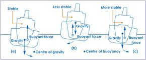 1. Geometry of the Ship & Hydrostatic Calculations:   Ship lines, displacement calculation, tonnes per cm, immersion, coefficient of form,...