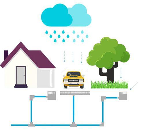 Чтобы продлить жизнь фундамента обязательно необходимо позаботиться, чтобы он не находился под воздействием воды. Для этого применяют дренаж и ливневку.