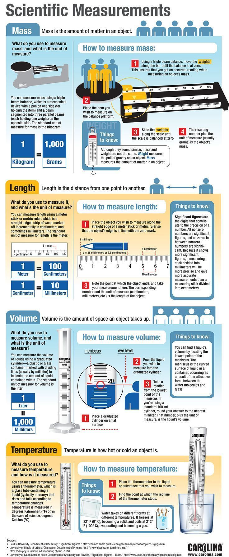 Infographic: Scientific Measurements