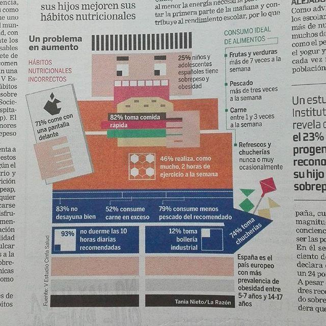 Infografía sobre obesidad en niños y adolescentes #Infografía#design#diseño#dibujovectorial#graphicdesign#obesidadinfantil#obesity#educación#education#press#infographic#doodler#graphicdesigner