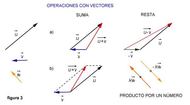 Suma vectorial grafica en escala.