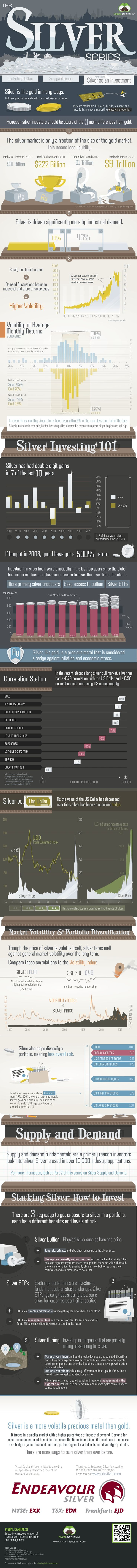 Silver has had double digit gains in 7 of the last 10 years.  In this infographic, we look at the investment properties of silver as well as its chief
