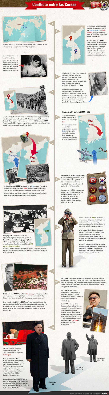 Historia del conflicto de las Coreas - History of the Korean conflict