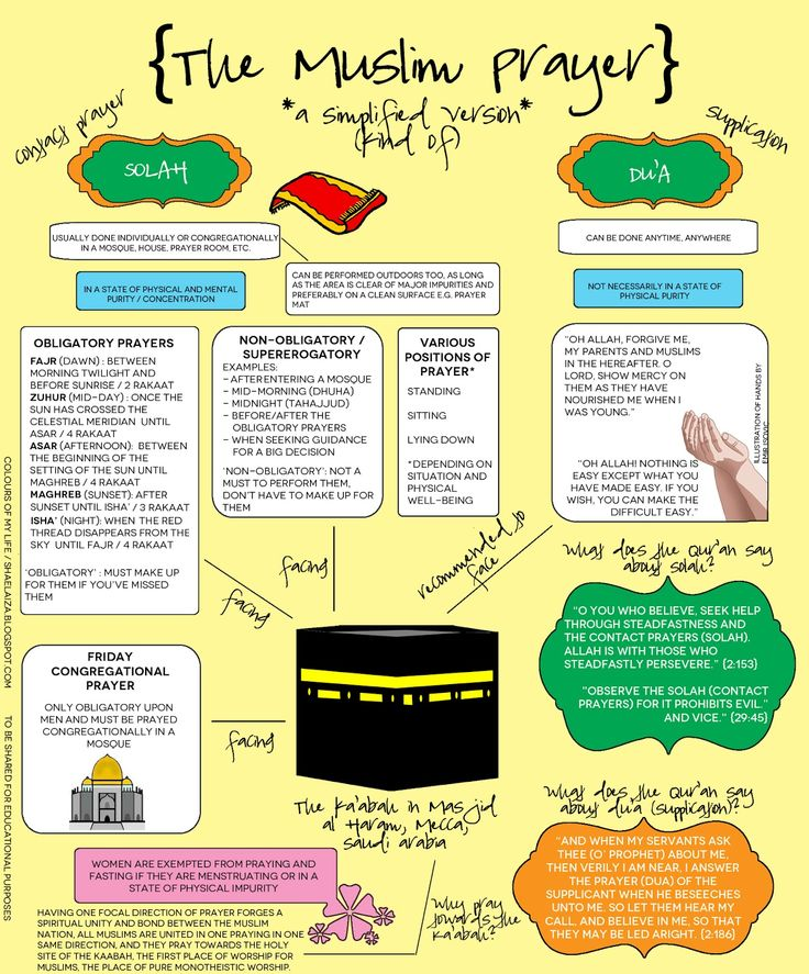 The Muslim Prayer Simplified- Islam