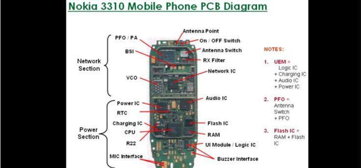 Mobile Phone Repairing Tutorial