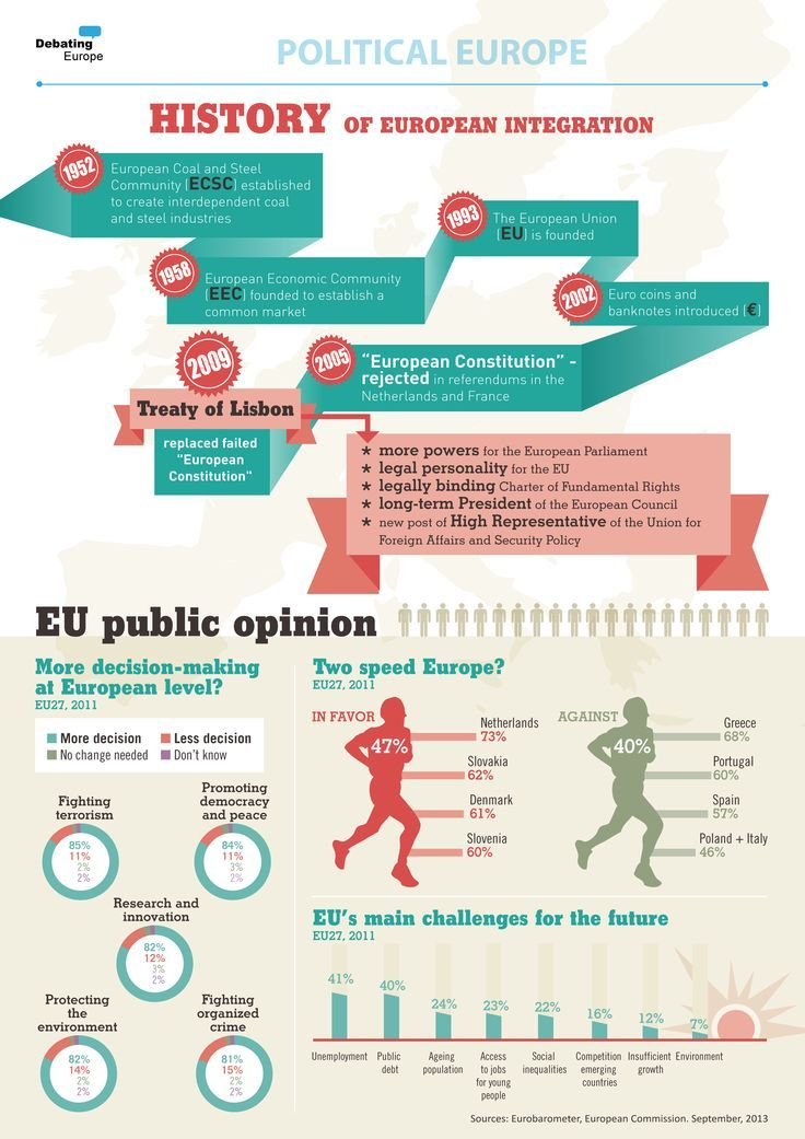 This #infographic shows the history of the #European Integration, but also the current opinions on the European Union, a Two Speed #Europe and the main challenges for the future. Get to know more at http://one-europe.info/in-brief/history-of-the-european-integration