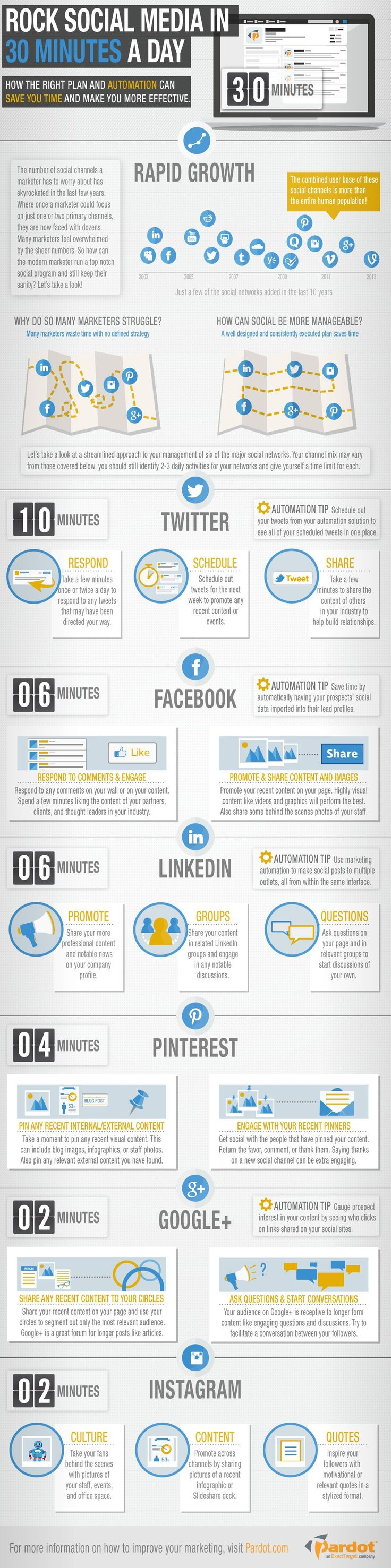 Rock Social Media in 30 Minutes a Day [INFOGRAPHIC] - An Infographic from Pardot  How Often Should I Post to Get Visibility?  Click to Read the article: http://denisewakeman.com/online-visibility/ask-denise/ask-denise-how-often-should-i-post-to-get-visibility/  #visibilitytip #onlinevisibility #infographic Grow your business on auto-pilot