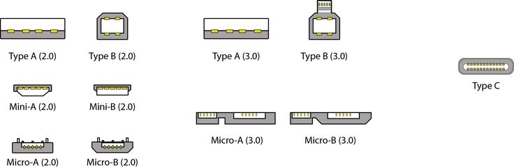 USB-Connectors.jpg (2614×856)