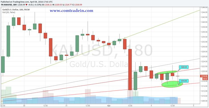 Gold on 3 hrs. chart