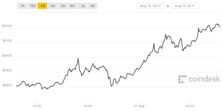 Bitcoin Prices Pass $4000 for the First Time