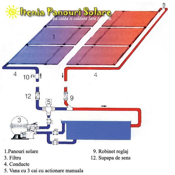 Sisteme complete de incalzire a psicinei utilizand energia solara.   Oltenia Panouri Solare  Furnizorul tau numarul 1 din Oltenia pentru sisteme utilizand energia solara (panouri solare, boilere solare).  Apa calda si caldura fara factura.    telefon: +40769676630  website : www.olteniapanourisolare.ro  mail : contact@olteniapanourisolare.ro  skype: olteniapanourisolare  yahoo messenger: olteniapanourisolare  facebook:http://www.facebook.com/oltenia.panourisolare