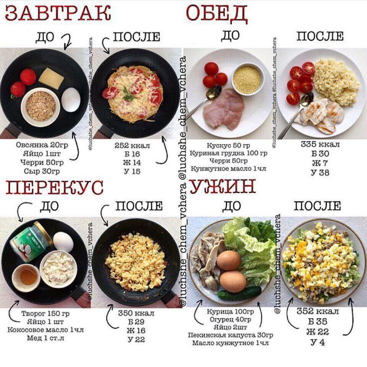 Пп калорийность для похудения