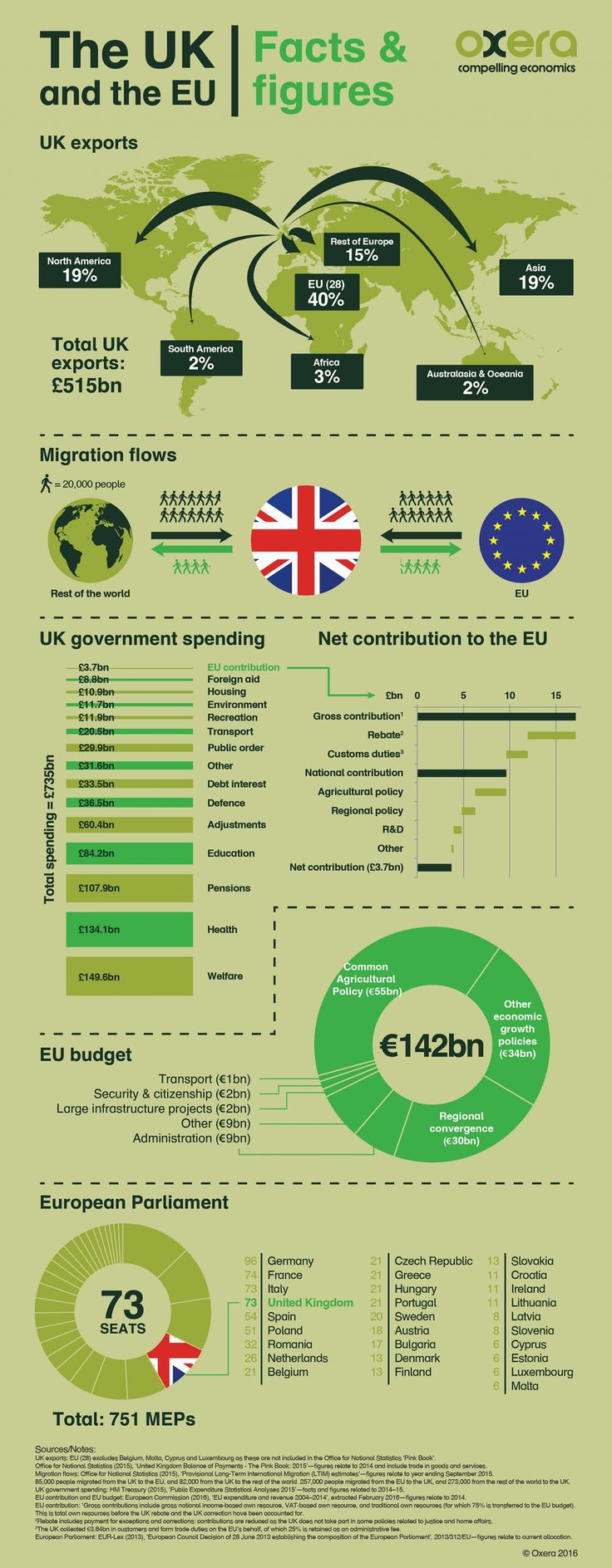 brexit infographic - Google Search