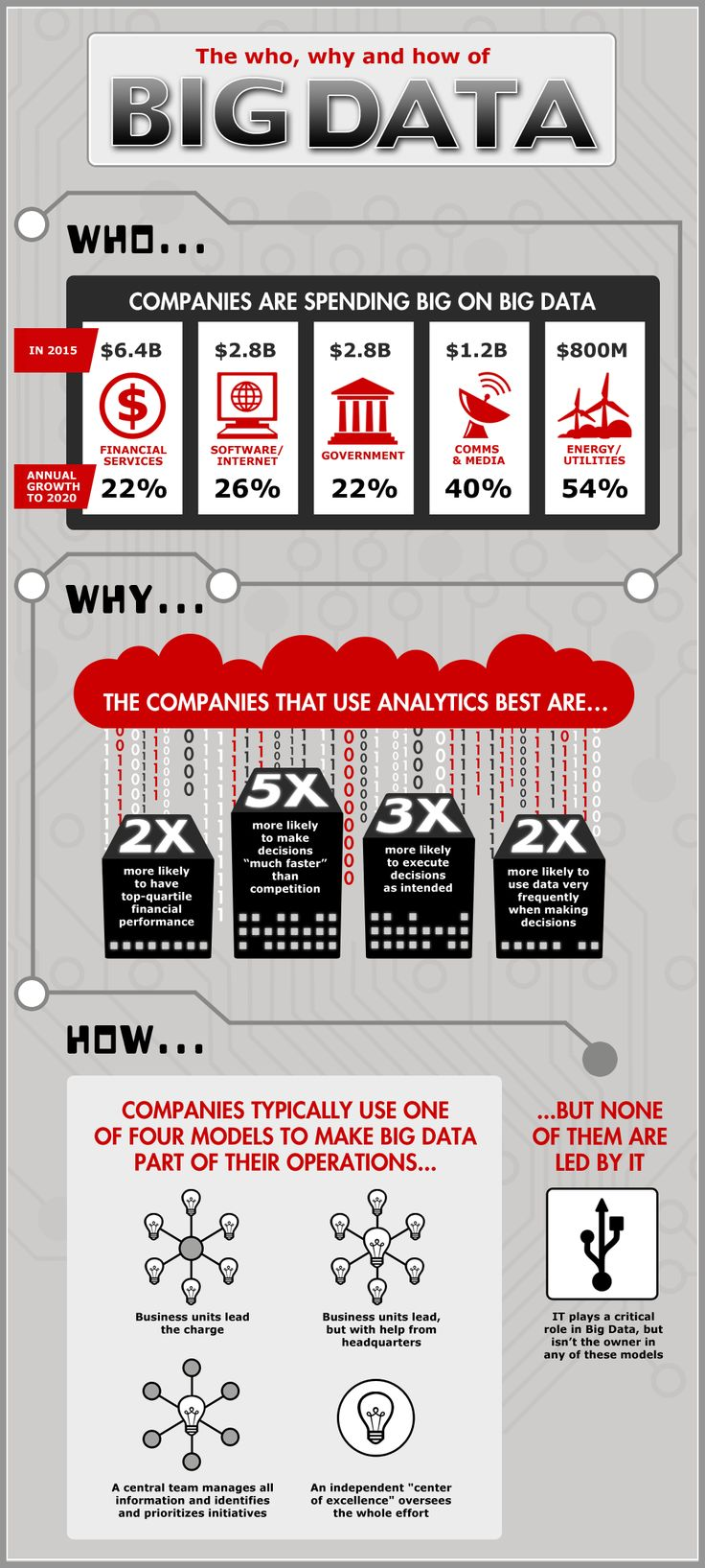 The Who, Why, and How of Big Data [INFOGRAPHIC]