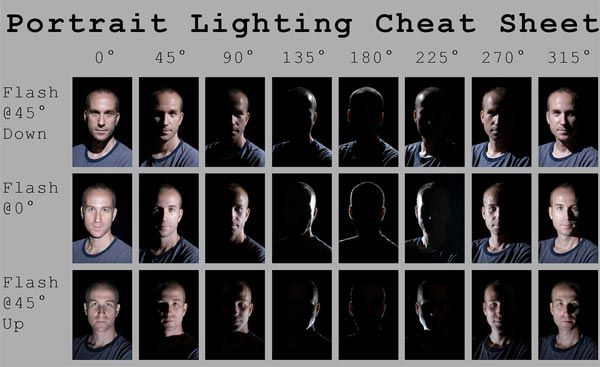 a plethora of great cheat sheets!Studios Portraits, Lights Cheat, Portraits Lights, Photography Lights, Cheat Sheets, Portraits Photography, Photography Tips, Cheatsheet, Photography Cheat Sheet