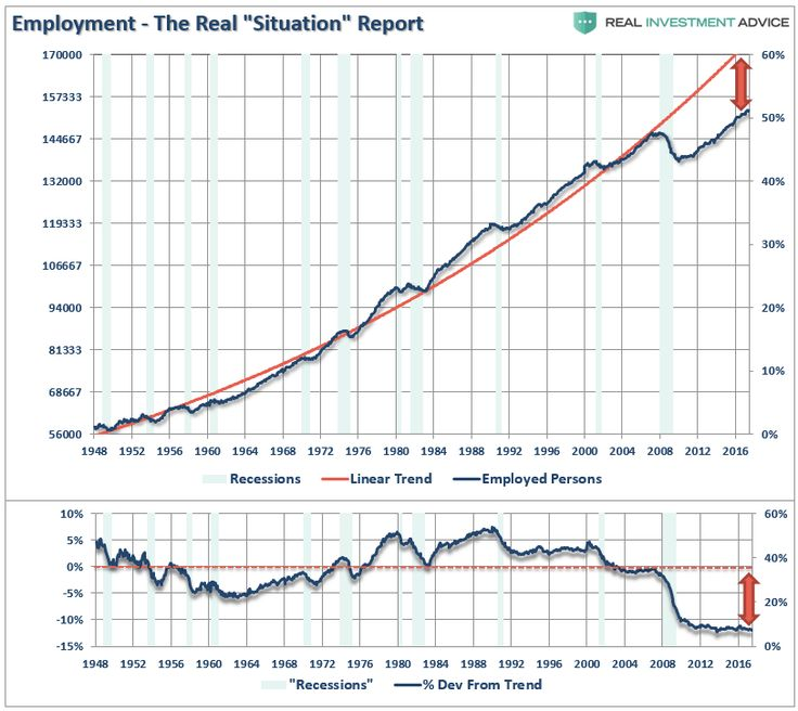 In Janet Yellen'ssemi-annual testimonyon Capitol Hill yesterday, she made reference to the ongoing strength of employment as one of the reasons for contin