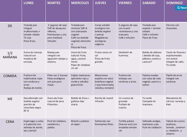Ejemplos Semanales De Dietas Vegetarianas Dieta