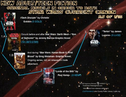 A reading guide to the new Star Wars canon!