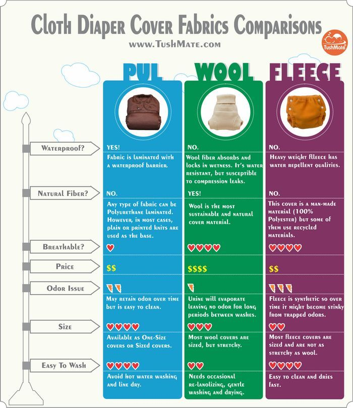 What kind of cloth diaper covers have you used? Have you wondered about different materials? In this graphic, we compared PUL, wool and fleece diaper covers.
