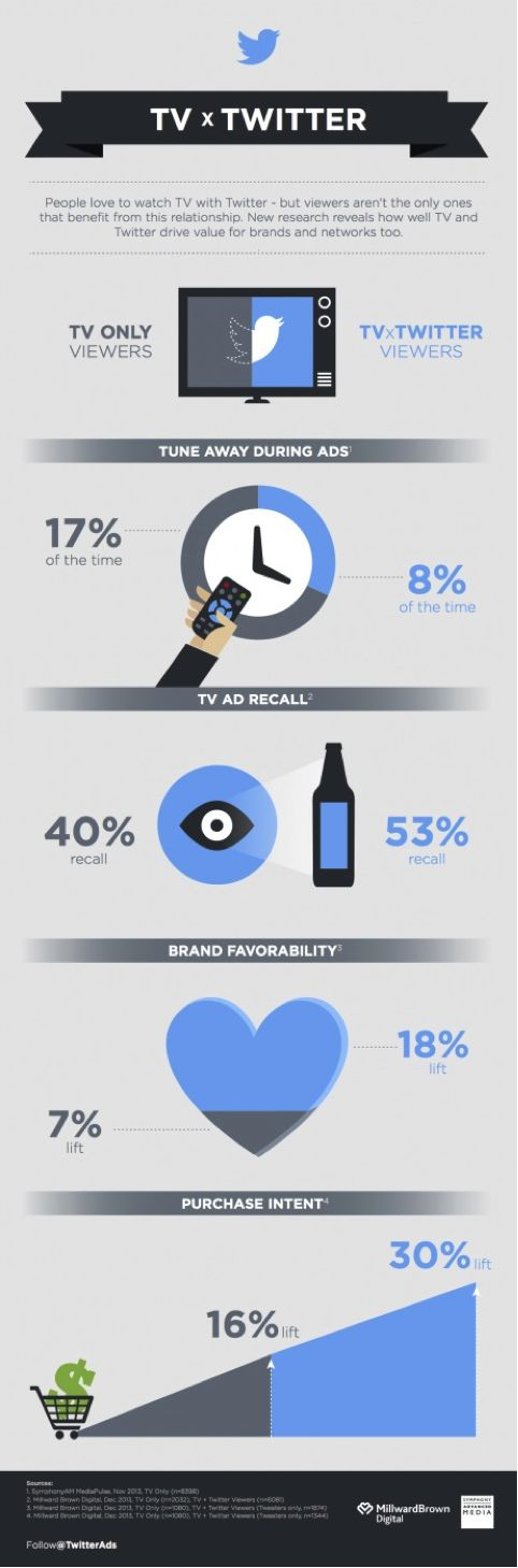 TV & Twitter: Power of the second screen { #SocialMedia  Infographic }