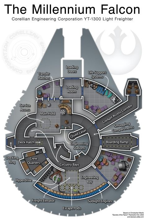 Millennium Falcon blue print! Star Wars - Infographic by lilly