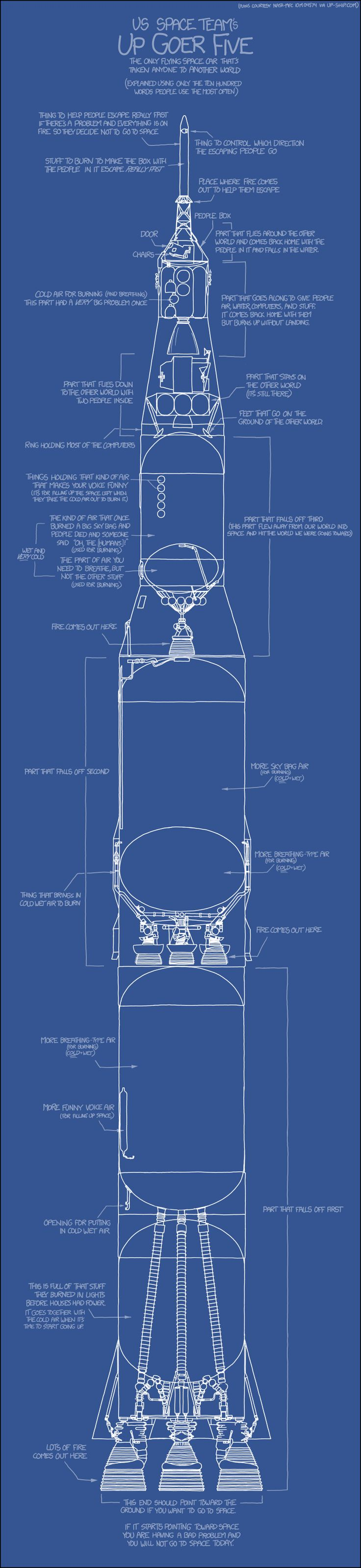 Up Goer Five (Saturn V) by XKCD in basic english
