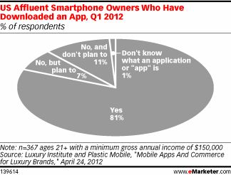 According to the report, 60% of these wealthy Americans owned a smartphone, of which more than 80% had downloaded an app.