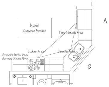 Island Kitchen Floor Plan With Work Triangle top 25+ best kitchen triangle ideas on pinterest | work triangle