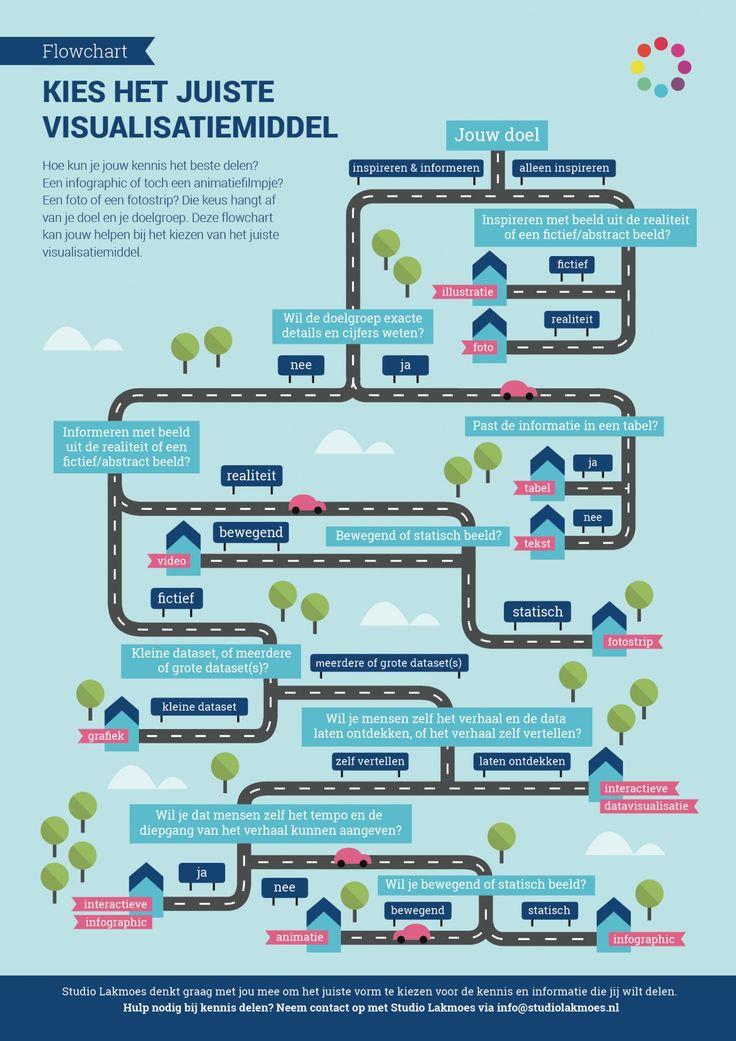 Flowchart: Kies het juiste communicatiemiddel Infographic