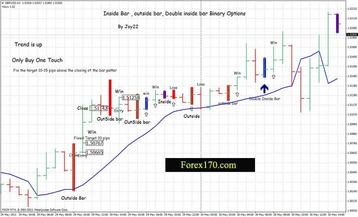 Stocks options futures forex bonds
