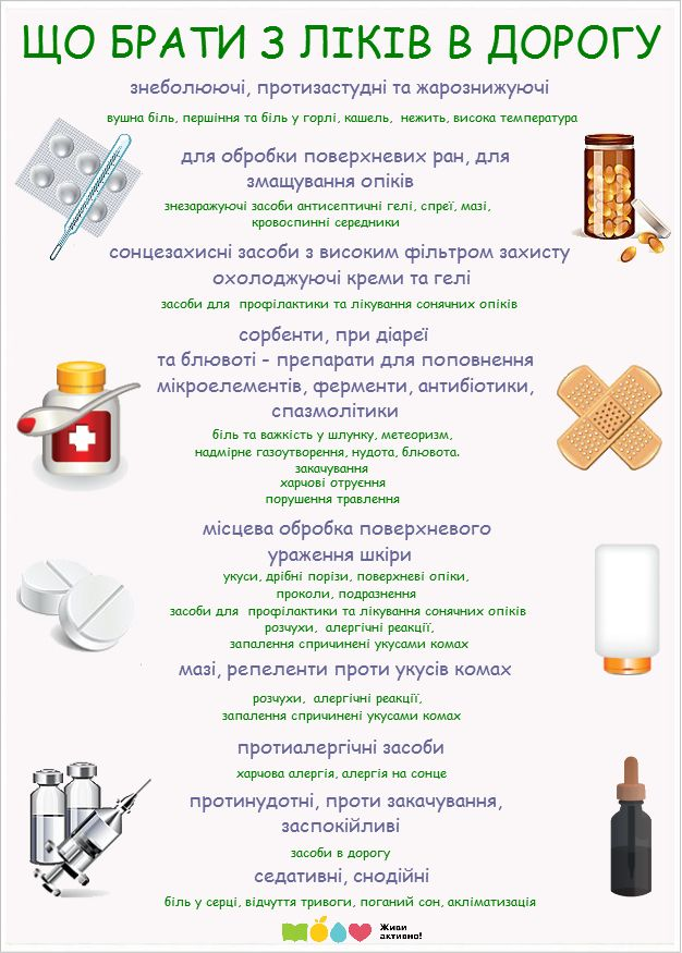 Аптечка в дорогу | Живи Активно  #activelife #health #medicine #vacation