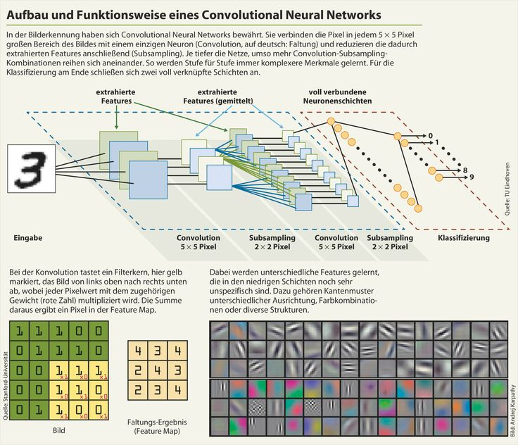 Die Mathematik neuronaler Netze: einfache Mechanismen, komplexe Konstruktion