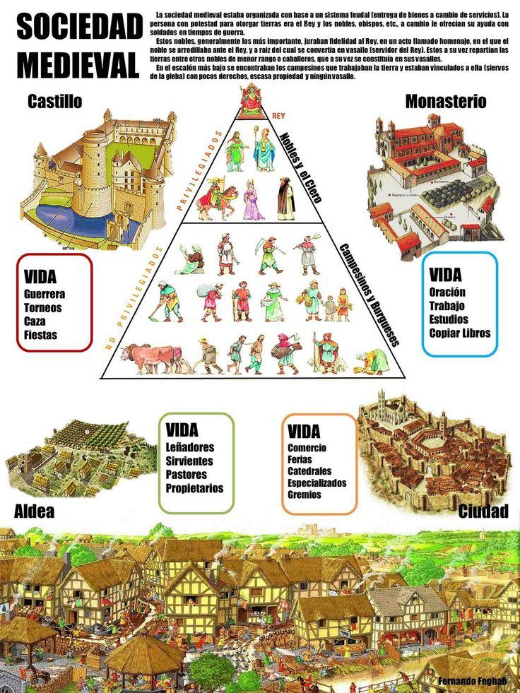 Marco social Medioevo y Renacimiento