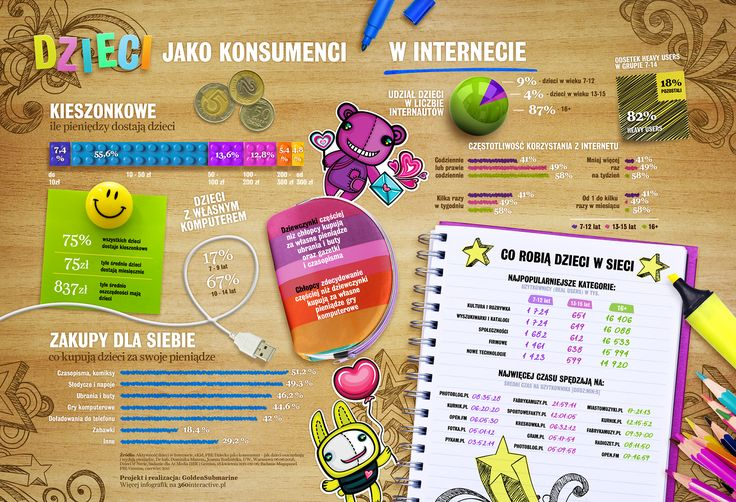 http://360interactive.pl/files/infografiki/dzieci%20w%20sieci/dziecikonsumenciwinternecie.png