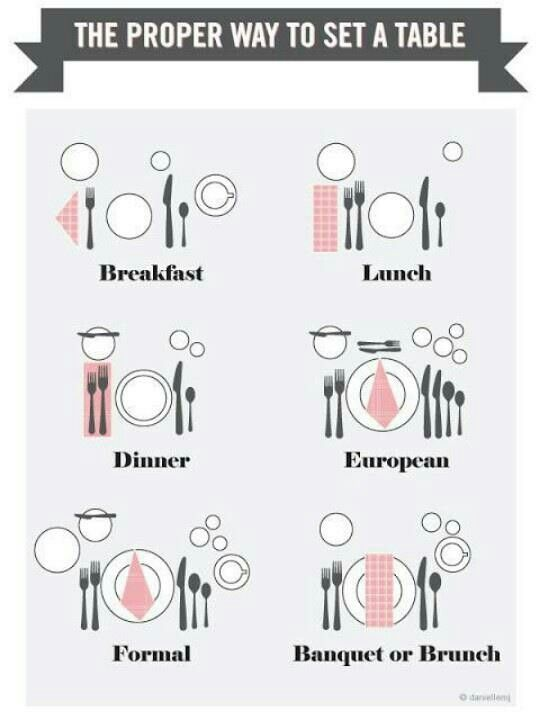 The proper way to set a table – Kimberly Luciano