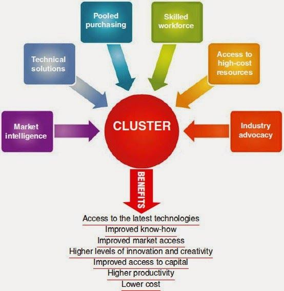 Clusters are geographic concentrations of firms and organiζations working in related activities... http://www.fooditerraneanproject.com/2014/12/introduction-on-business-clusters_6.html