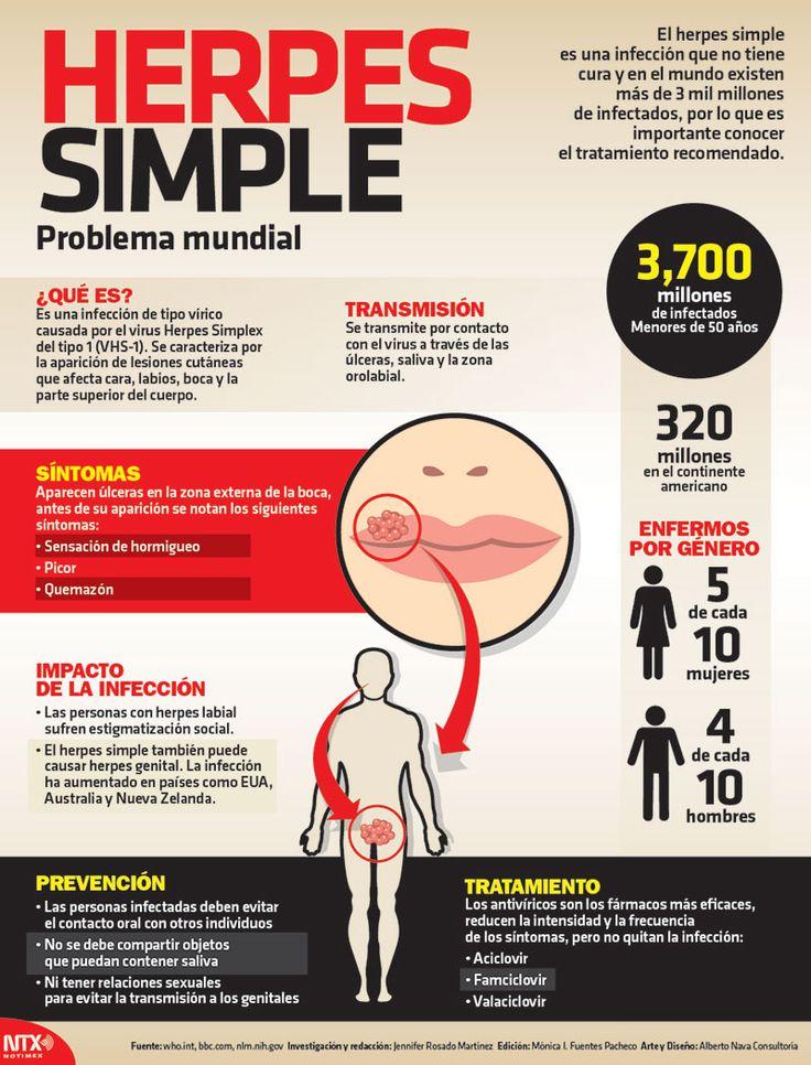 #UnDato | Existen 3,700 millones de infectados de herpes simple. Conoce información relevantes sobre ésta enfermedad. #Infographic