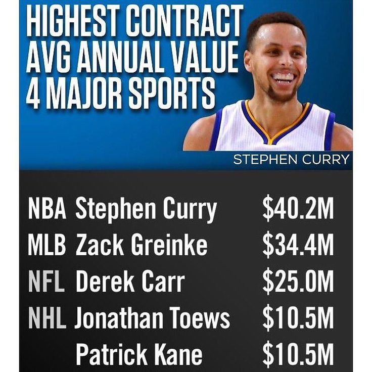 Steph Curry now has the highest average annual value contract of any athlete in the 4 major North American pro sports. #repre23nt