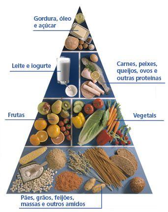 Piramide de Alimentos para diabéticos