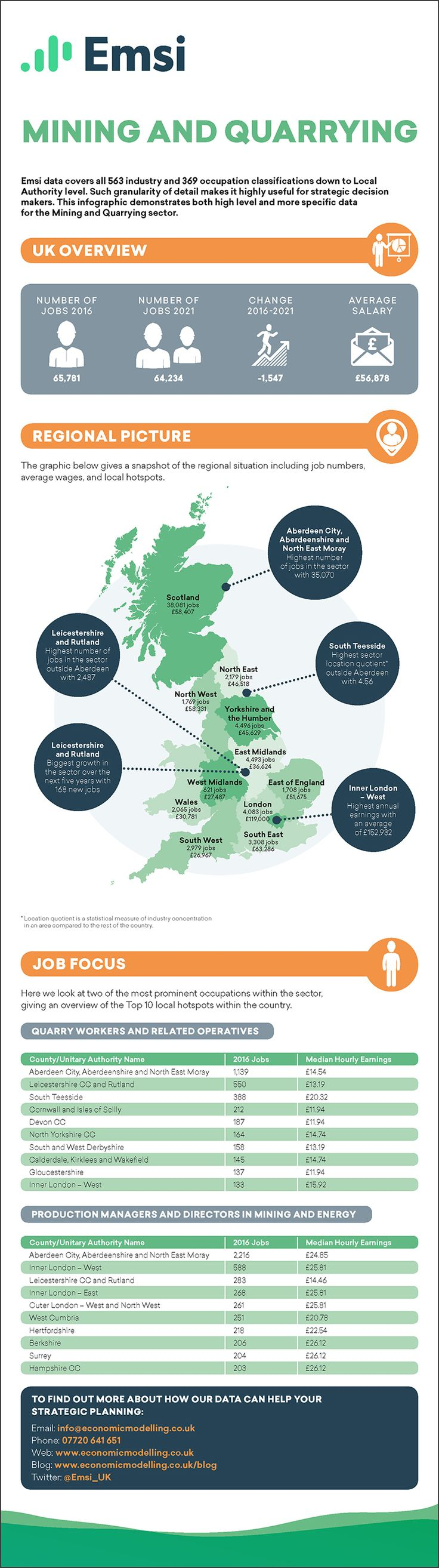 Mining and Quarrying EMSI Career Infographic