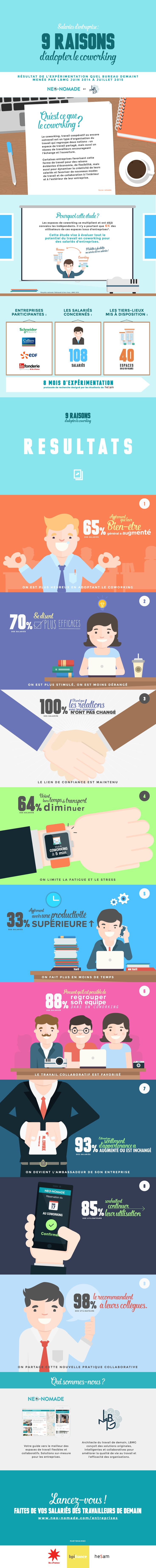 """Infographie """"Neuf raisons d'adopter le coworking"""""""
