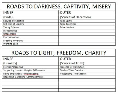 Gospel Doctrine Book Of Mormon Lesson 32 Homework - image 8