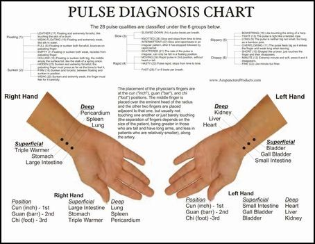 Pulse Diagnosis Chart TCM Acupuncture Pinterest Health Charts An