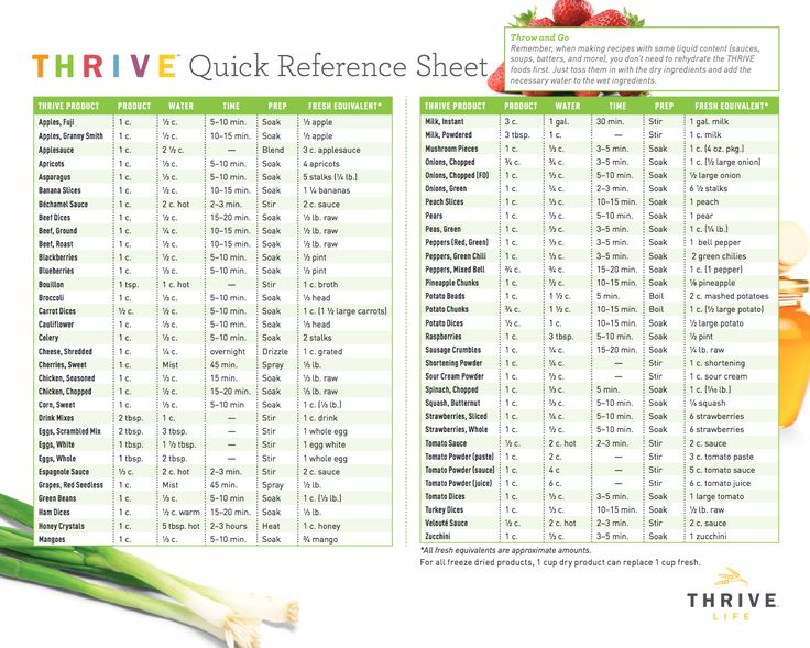 Quick Reference Chart for Thrive Life Freeze Dried Foods ...