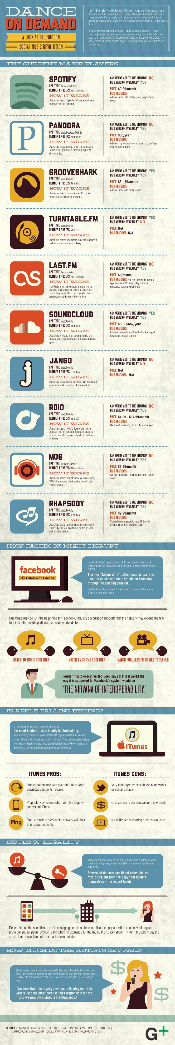 Top 10 des sites de musique en ligne - Top 10 music sites online